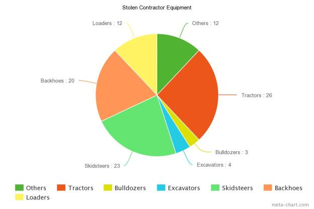 Chart of Stolen Construction Equipment